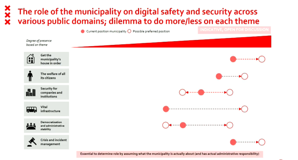 Digital Safe cities: securing the infrastructure of tomorrow